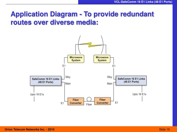 Application Diagram - To provide redundant