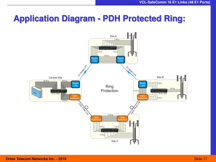Application Diagram - PDH Protected Ring: