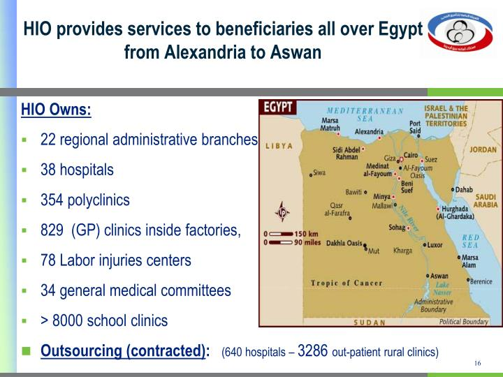 HIO provides services to beneficiaries all over Egypt from Alexandria to Aswan