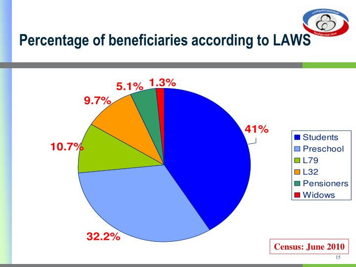 Percentage of beneficiaries according to LAWS