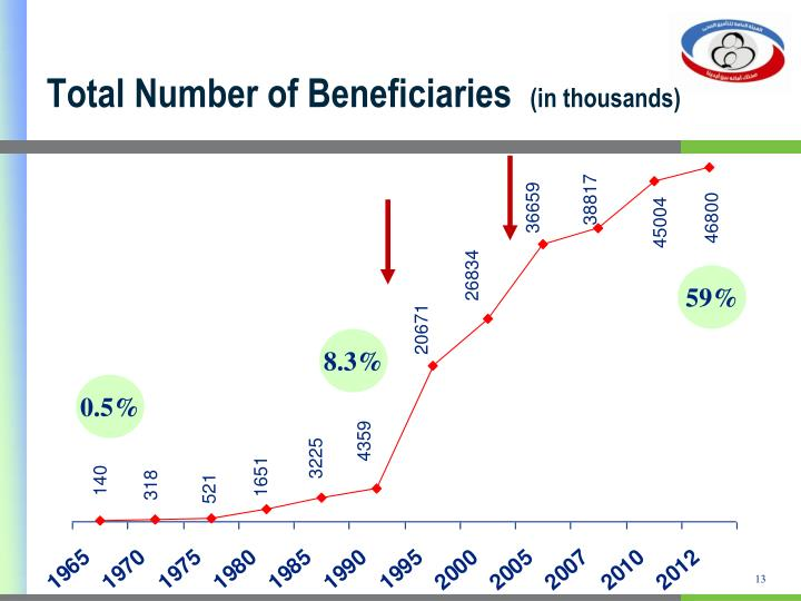 Total Number of Beneficiaries