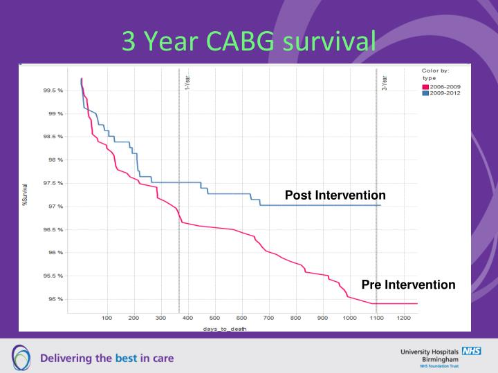 3 Year CABG survival