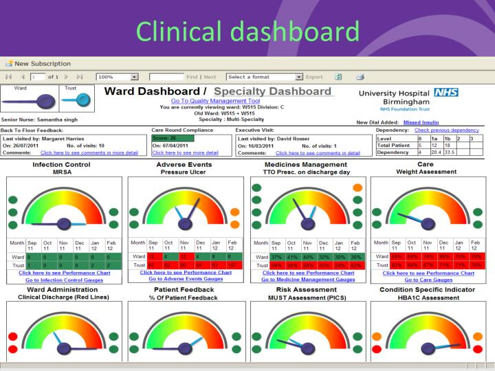 Clinical dashboard