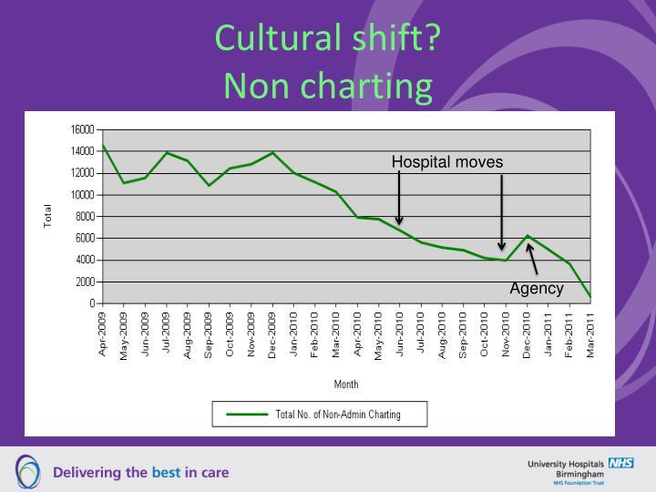 Cultural shift?