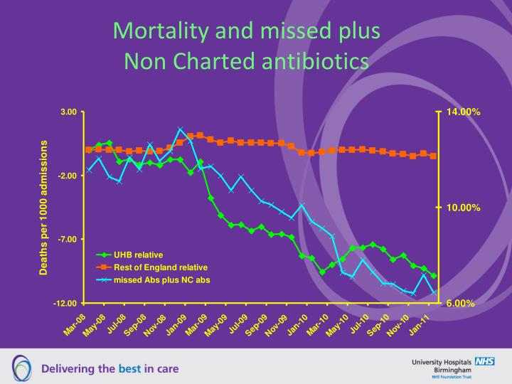 Mortality and missed plus