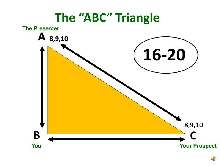"""The """"ABC"""" Triangle"""