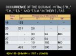 occurrence of the quranic initials h t h t s and t s m in their suras