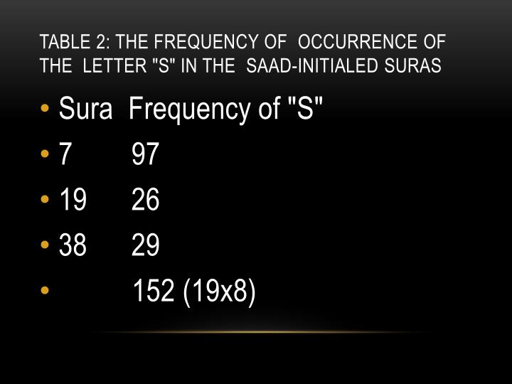 "Table 2: The Frequency of  Occurrence of the  Letter ""S"" in the  Saad-"