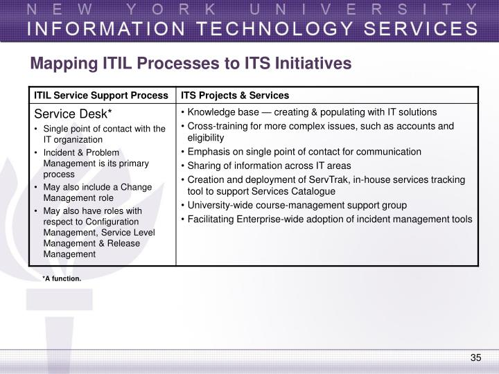 Mapping ITIL Processes to ITS Initiatives