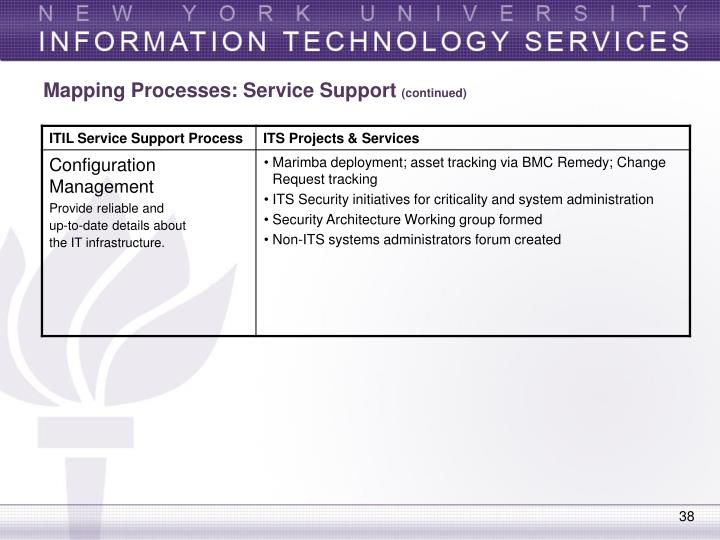 Mapping Processes: Service Support