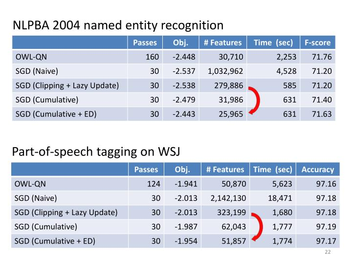 NLPBA 2004 named entity recognition
