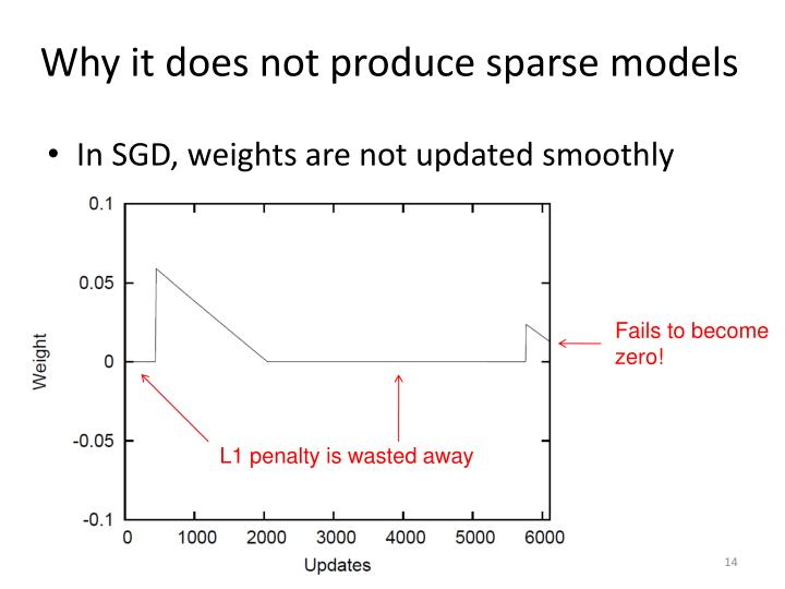 Why it does not produce sparse models