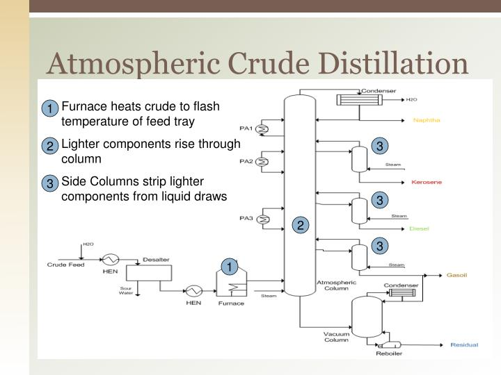 Atmospheric Crude Distillation