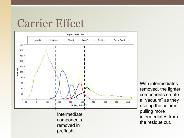 Carrier Effect