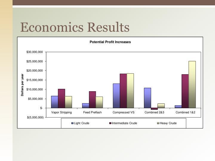 Economics Results