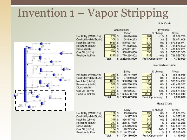 Invention 1 – Vapor Stripping