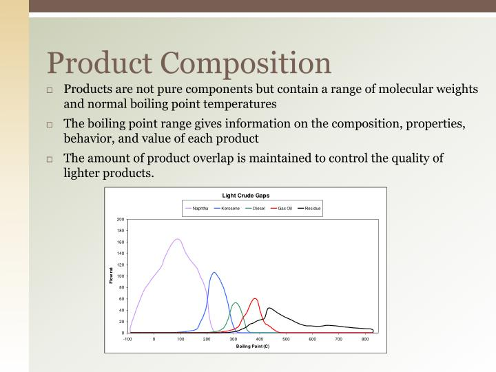 Product Composition
