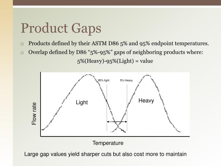 Product Gaps