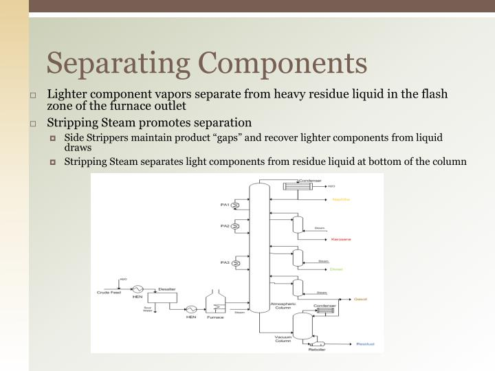 Separating Components