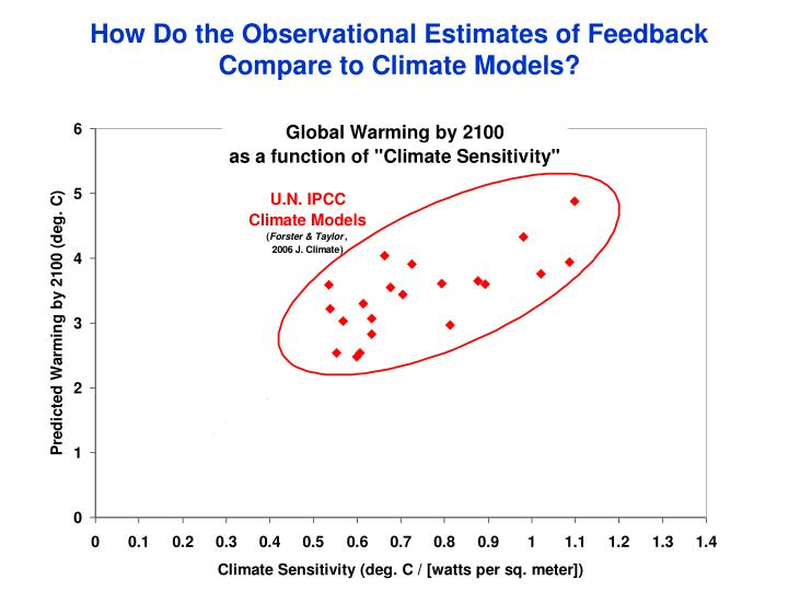 How Do the Observational Estimates of Feedback