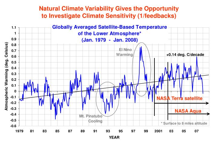 Natural Climate Variability Gives the Opportunity