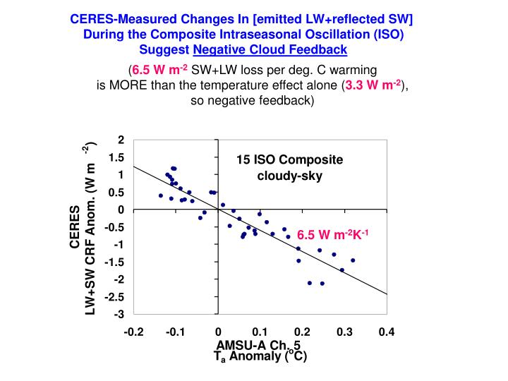 CERES-Measured Changes In [emitted LW+reflected SW]
