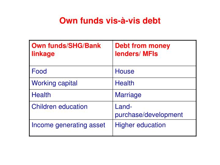 Own funds vis-à-vis debt