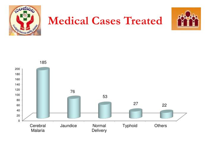 Medical Cases Treated