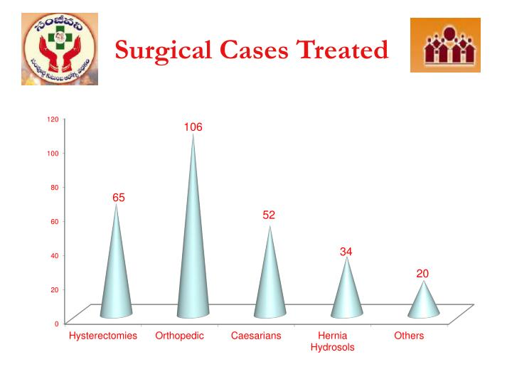 Surgical Cases Treated