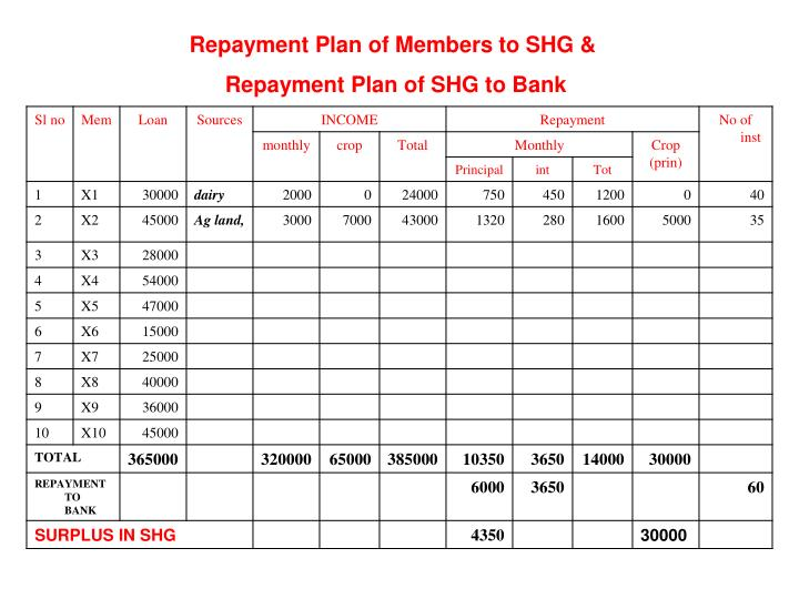 Repayment Plan of Members to SHG &