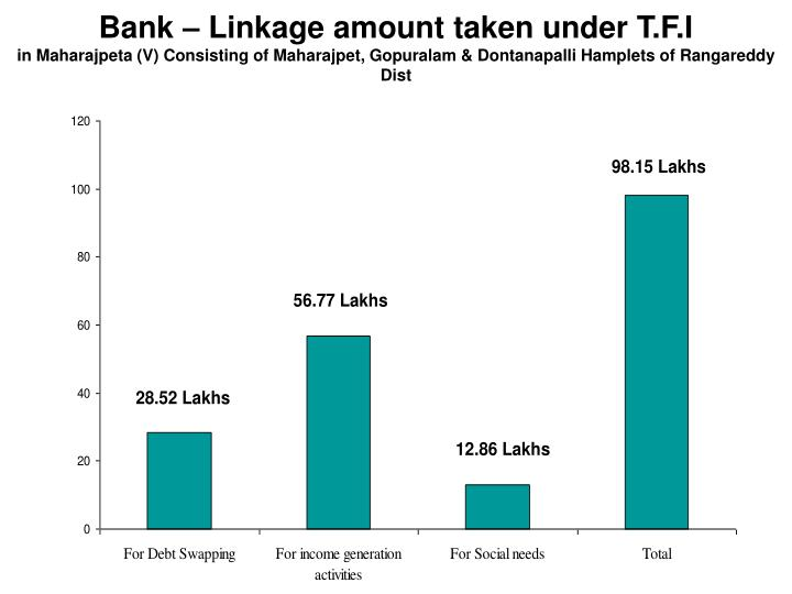 Bank – Linkage amount taken under T.F.I