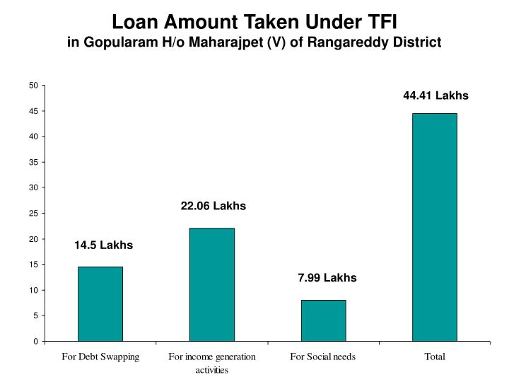 Loan Amount Taken Under TFI