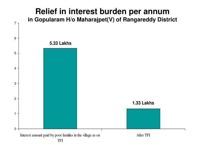 Relief in interest burden per annum
