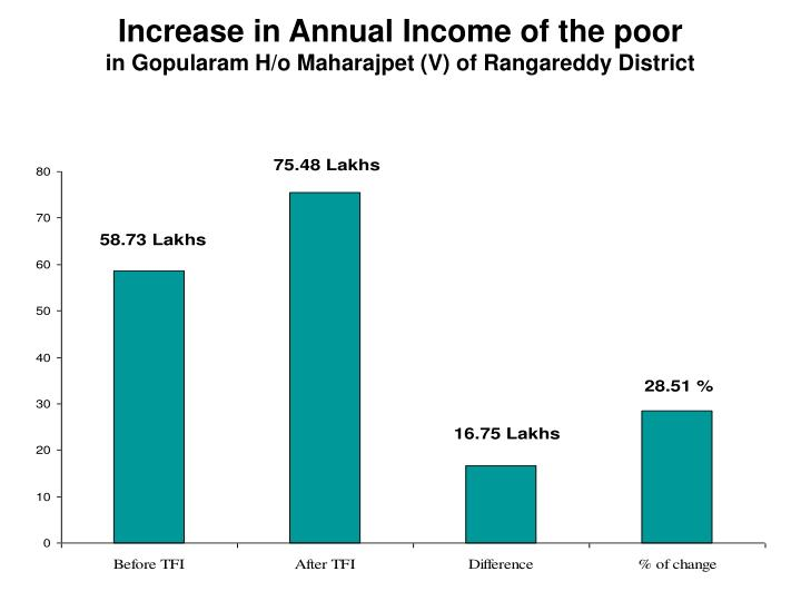 Increase in Annual Income of the poor