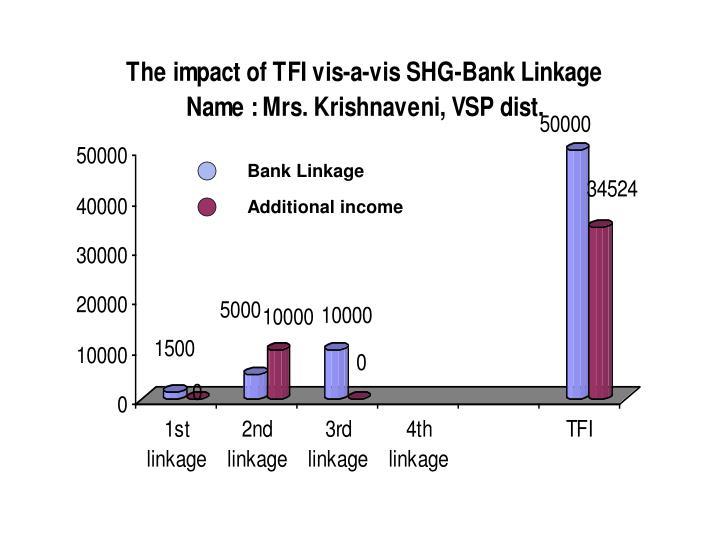 Bank Linkage