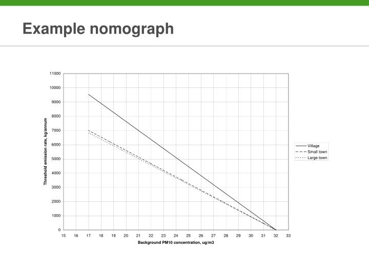 Example nomograph