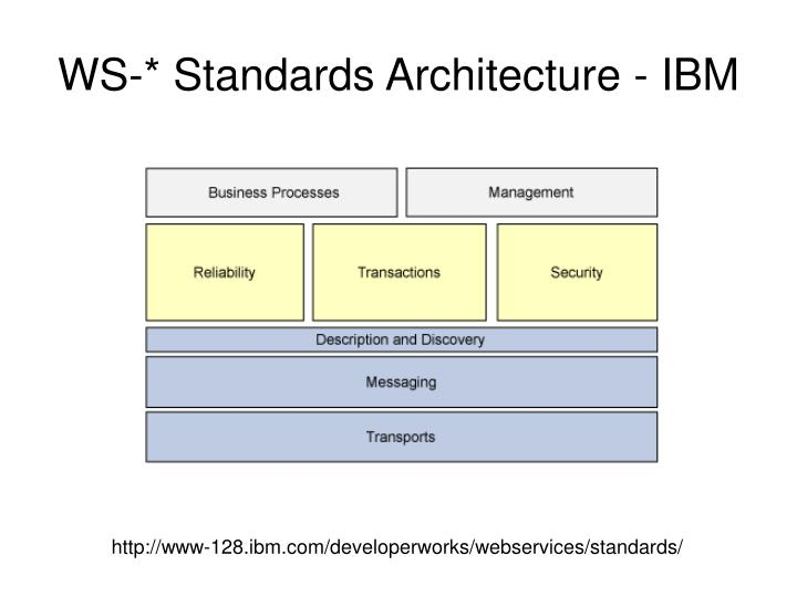 WS-* Standards Architecture - IBM