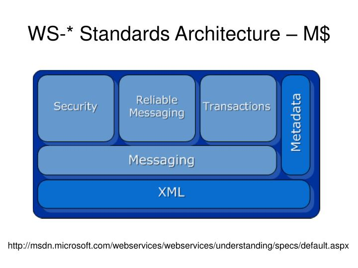 WS-* Standards Architecture – M$