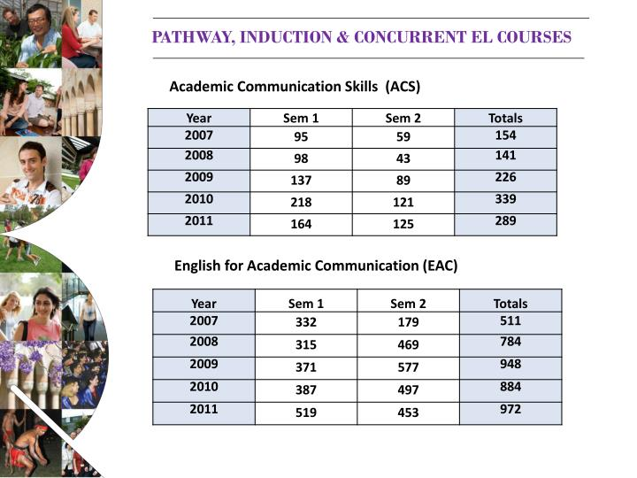 Pathway, induction & concurrent EL courses