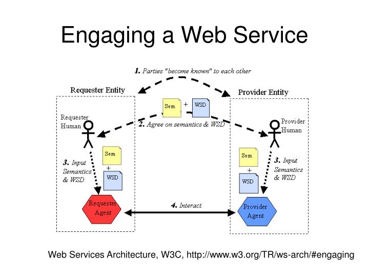 Engaging a Web Service