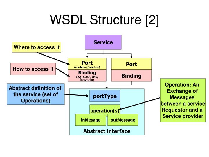 WSDL Structure [2]