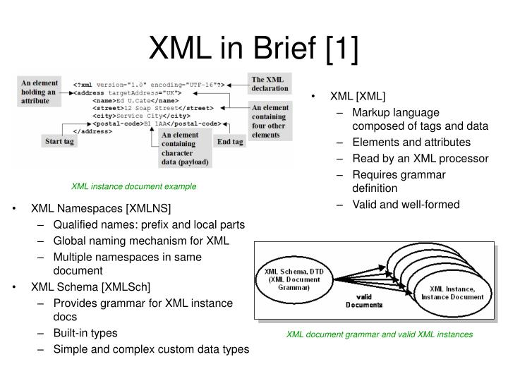 XML in Brief [1]