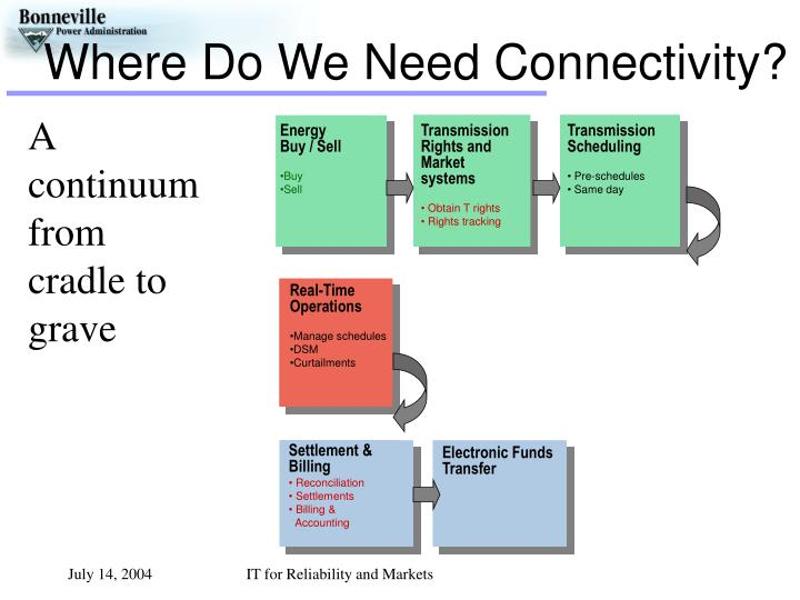 Where Do We Need Connectivity?