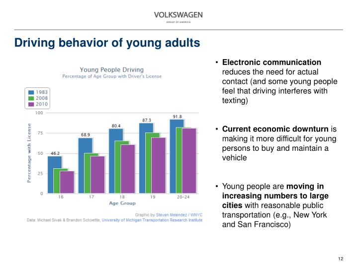 Driving behavior of young adults