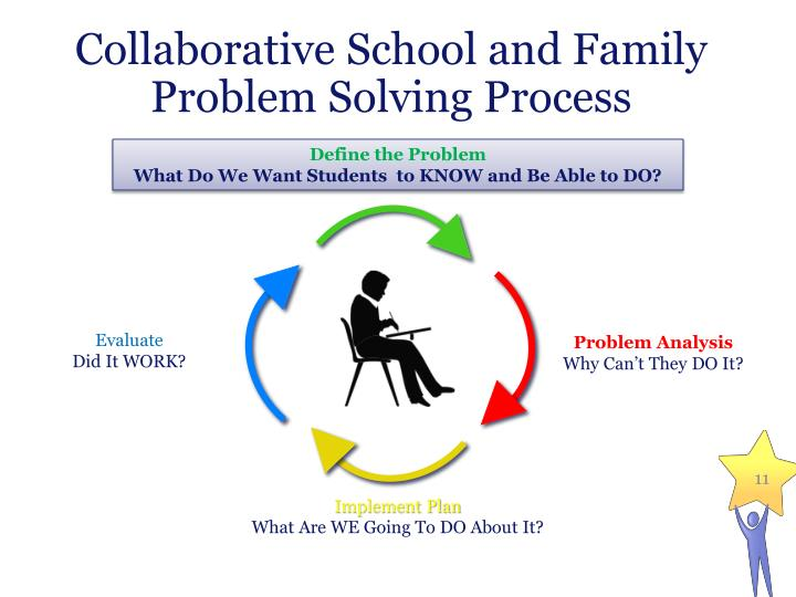 Collaborative School and Family