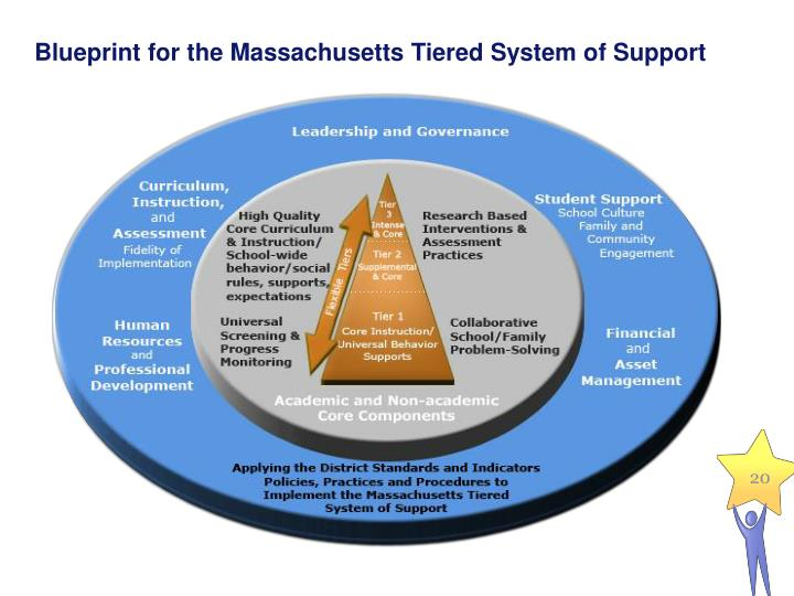 Blueprint for the Massachusetts Tiered System of Support