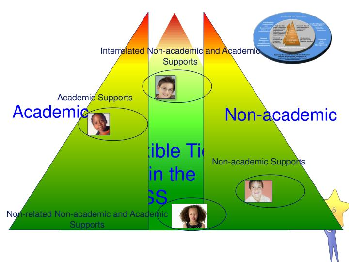 Interrelated Non-academic and Academic Supports