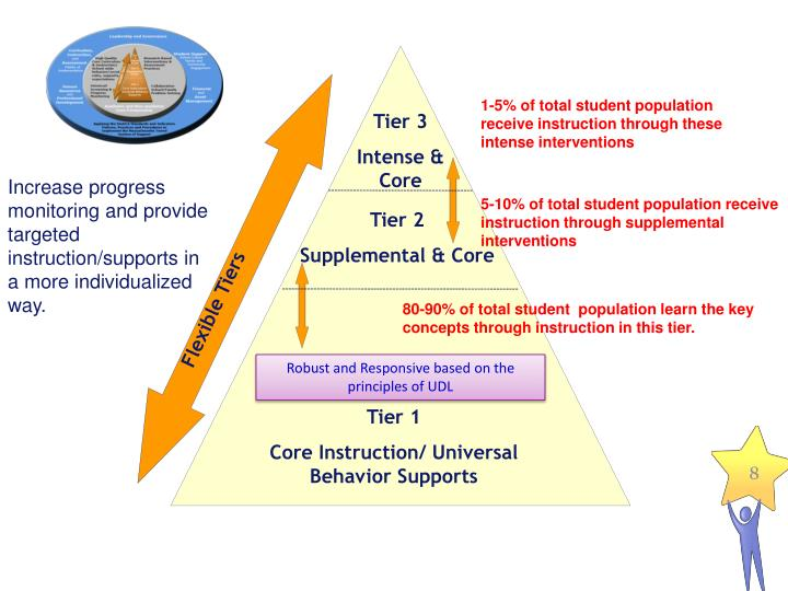 1-5% of total student population receive instruction through these intense interventions
