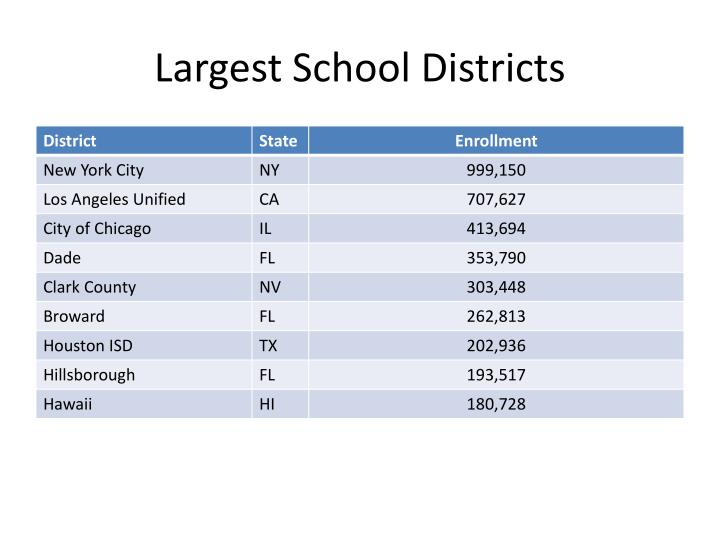 Largest School Districts