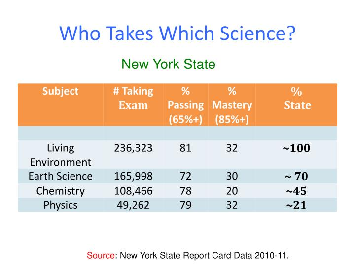 Who Takes Which Science?